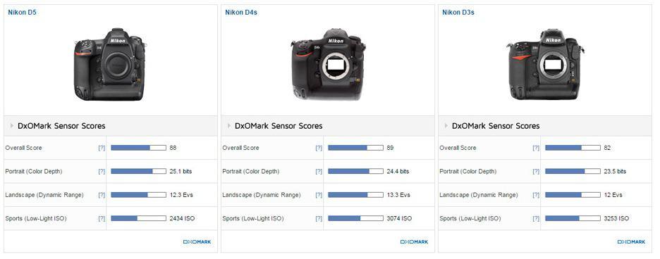 Nikon_D5_review_DxOMark-2