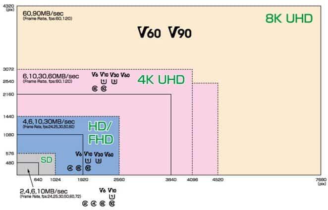 formato de video y velocidad tarjetas SD