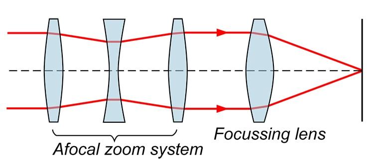 lente zoom diagrama